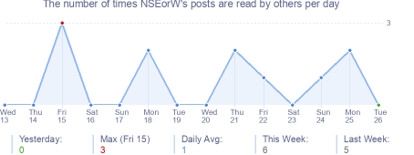 How many times NSEorW's posts are read daily