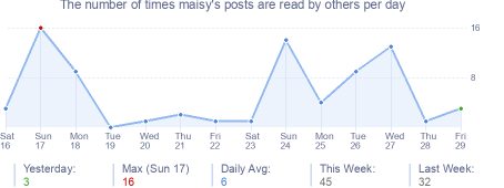 How many times maisy's posts are read daily