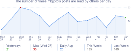 How many times mbjjbtb's posts are read daily