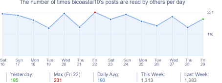 How many times bicoastal10's posts are read daily