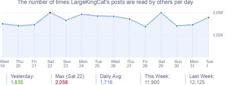 How many times LargeKingCat's posts are read daily