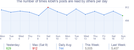 How many times ki0eh's posts are read daily