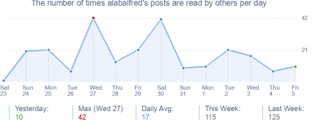 How many times alabalfred's posts are read daily