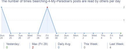 How many times Searching-4-My-Paradise's posts are read daily