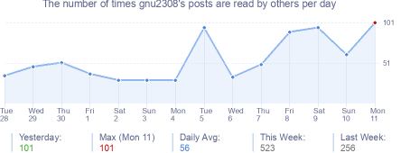 How many times gnu2308's posts are read daily