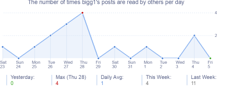How many times bigg1's posts are read daily