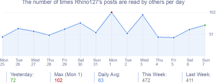 How many times Rhino127's posts are read daily