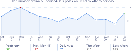 How many times Leaving4Ca's posts are read daily