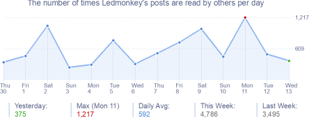 How many times Ledmonkey's posts are read daily