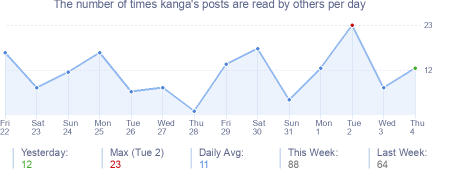 How many times kanga's posts are read daily