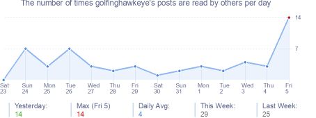 How many times golfinghawkeye's posts are read daily