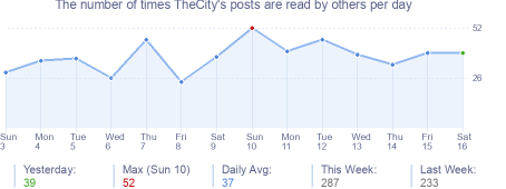 How many times TheCity's posts are read daily