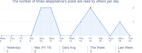 How many times allappliance's posts are read daily