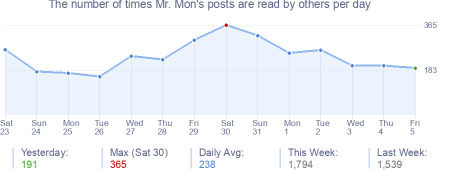 How many times Mr. Mon's posts are read daily