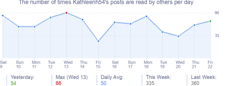 How many times Kathleenh54's posts are read daily