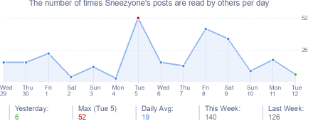 How many times Sneezyone's posts are read daily