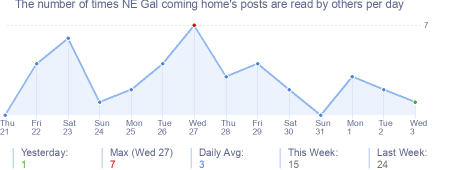 How many times NE Gal coming home's posts are read daily