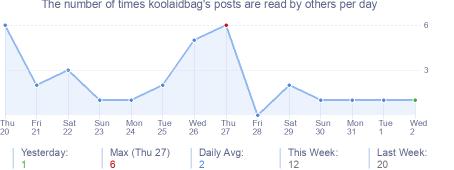 How many times koolaidbag's posts are read daily