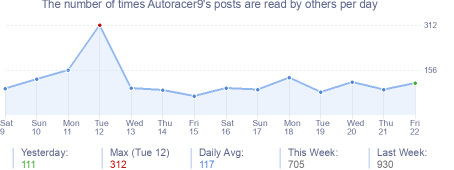 How many times Autoracer9's posts are read daily
