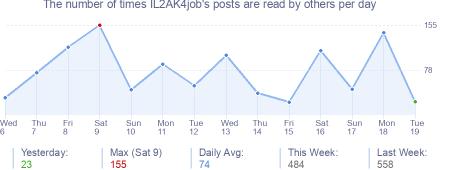 How many times IL2AK4job's posts are read daily