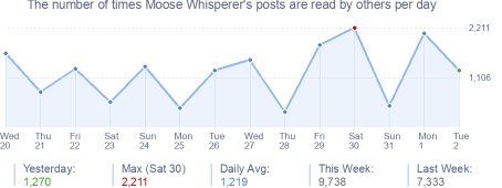 How many times Moose Whisperer's posts are read daily