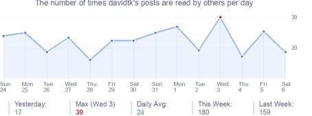 How many times davidtk's posts are read daily