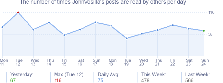 How many times JohnVosilla's posts are read daily