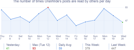 How many times UnaWilde's posts are read daily