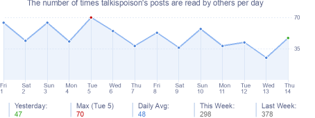 How many times talkispoison's posts are read daily