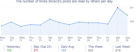 How many times blickcd's posts are read daily