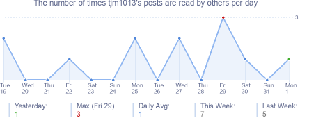 How many times tjm1013's posts are read daily