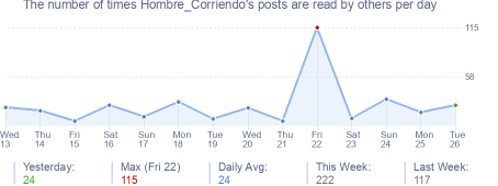 How many times Hombre_Corriendo's posts are read daily
