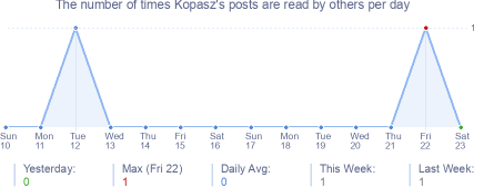How many times Kopasz's posts are read daily