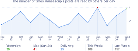 How many times Kansascrip's posts are read daily