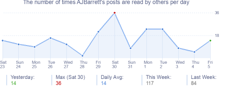How many times AJBarrett's posts are read daily