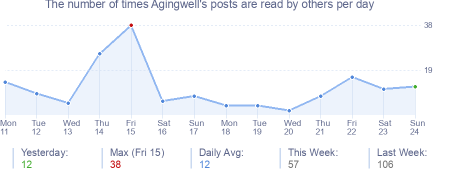 How many times Agingwell's posts are read daily