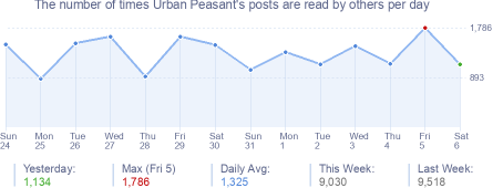 How many times Urban Peasant's posts are read daily