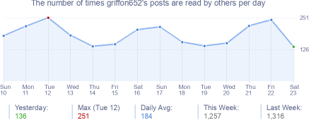 How many times griffon652's posts are read daily