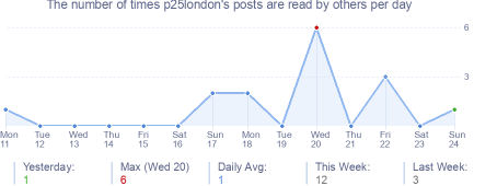How many times p25london's posts are read daily