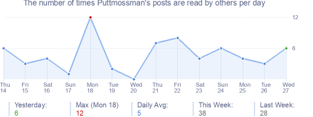 How many times Puttmossman's posts are read daily