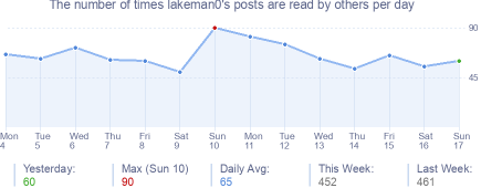 How many times lakeman0's posts are read daily