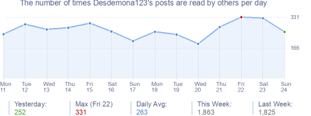 How many times Desdemona123's posts are read daily