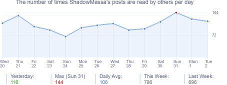 How many times ShadowMassa's posts are read daily