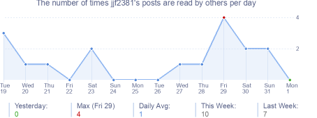 How many times jjf2381's posts are read daily