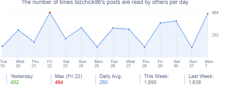 How many times bizchick86's posts are read daily