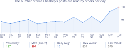 How many times bashep's posts are read daily