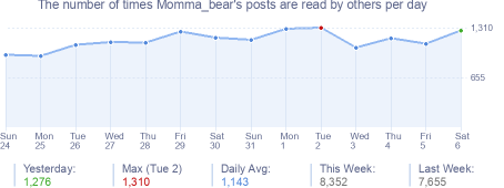 How many times Momma_bear's posts are read daily