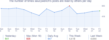 How many times saucywench's posts are read daily