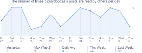 How many times dipidydoodaa's posts are read daily