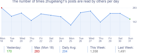 How many times zhugeliang1's posts are read daily